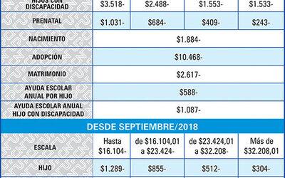 Será a partir del sueldo de Septiembre Nueva escala de liquidación de Salario Familiar